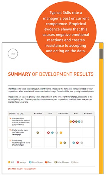 Summary Of Development Results